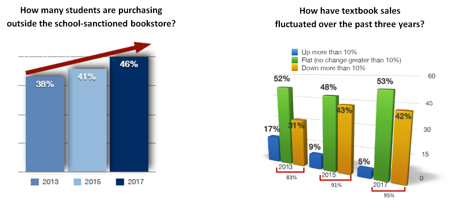 Akademos CFO Survey Data - Students Leaving The Bookstore