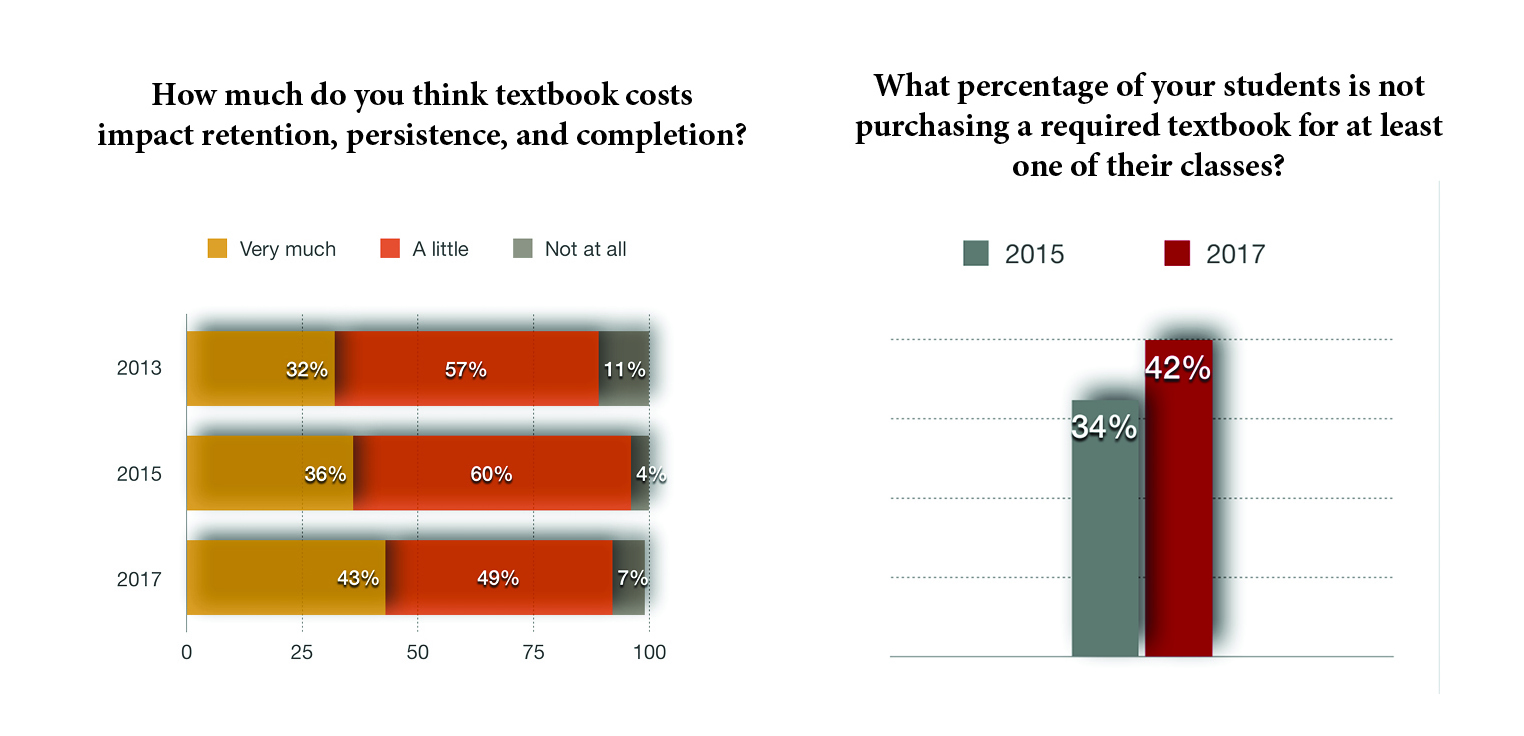 New CFO Survey Highlights the Negative Impact Textbook Prices are Having on Student Success